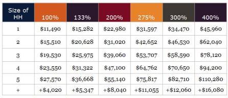 ACA income table